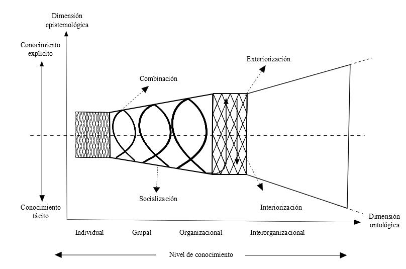 Espiral de  creación de conocimiento organizacional