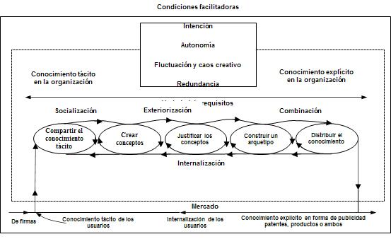 Modelo de cinco fases del proceso de creación de conocimiento organizacional