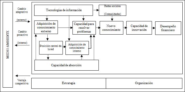 Modelo general para la creación de conocimiento