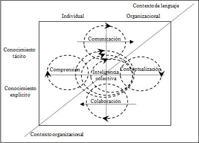 Creación de conocimiento organizacional