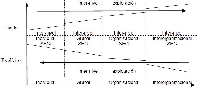 Modelo EO-SECI