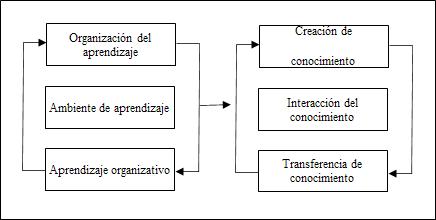 Modelo de creación de conocimiento en las organizaciones a  partir del aprendizaje