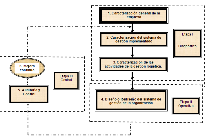 Procedimiento para obtener un Sistema de Gestión para el ordenamiento de los procesos logísticos empresariales