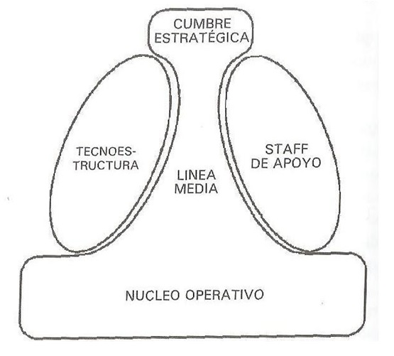 El modelo de Mintzberg